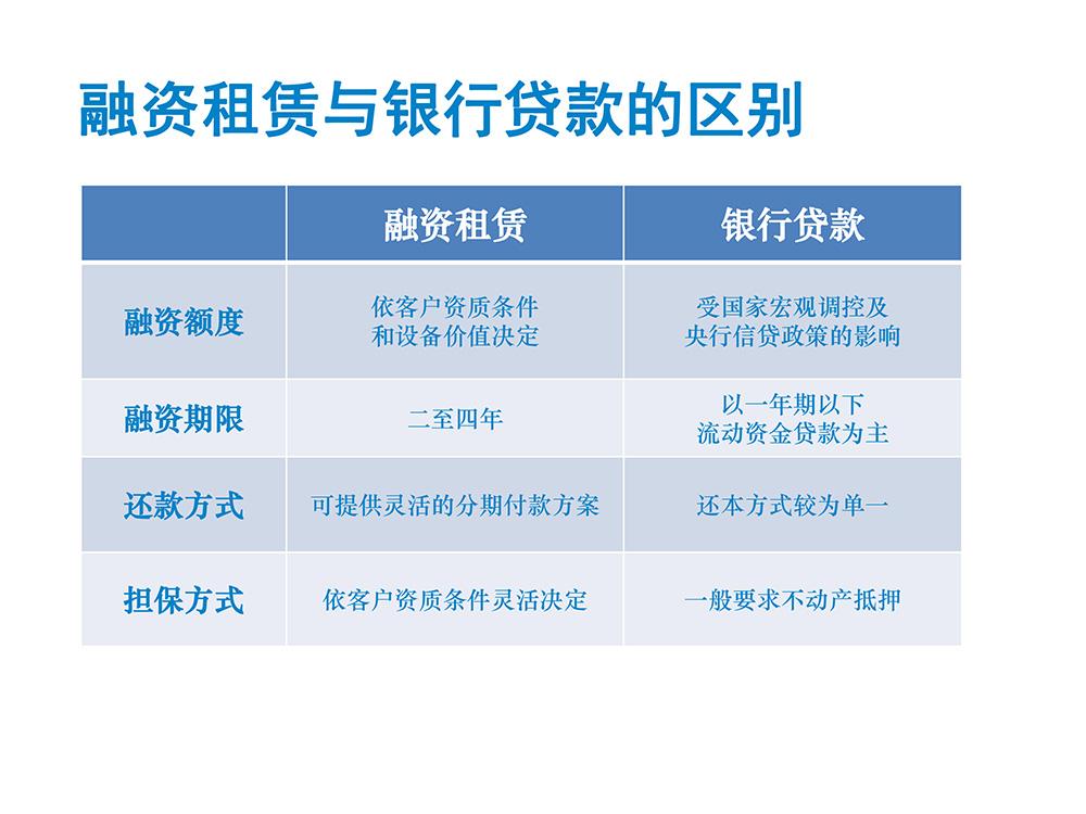 星原租赁PPT介绍201705-13
